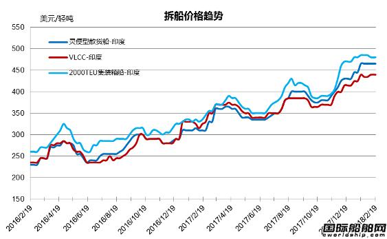 废钢船市场统计(2.10-2.16)