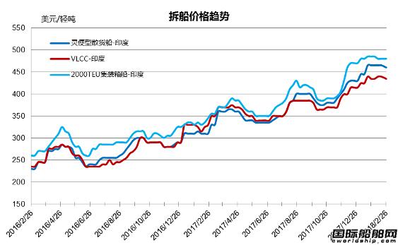 废钢船市场统计(2.17-2.23)