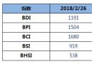 BDI指数六连涨至1191点