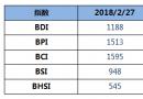 BDI指数周二下跌3点至1188点