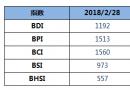 BDI指数周三上升4点至1192点