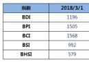 BDI指数周四上升4点,逼近1200点