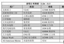 新船订单跟踪(2.26―3.4)
