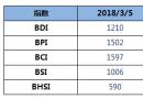 BDI指数四连涨至1210点