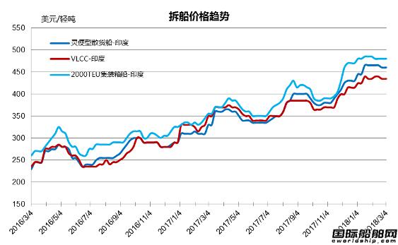 废钢船市场统计(2.24-3.2)