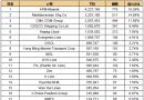 最新20大班轮公司排名出炉(2018.3.1)