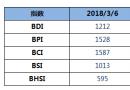 BDI指数五连涨至1212点