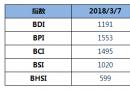 BDI指数周三下跌21点至1191点