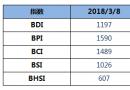 BDI指数周四上升6点至1197点