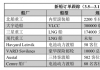 新船订单跟踪(3.5―3.11)