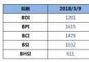 BDI指数两连涨至1201点