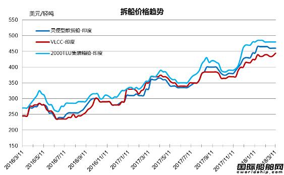 废钢船市场统计(3.3-3.9)