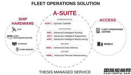 Transas推出A-Suite程序引入人工智能降低船舶风险