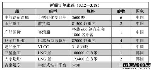 新船订单跟踪(3.12—3.18)