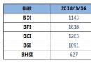 BDI指数五连跌至1143点