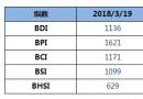 BDI指数六连跌至1136点