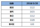 BDI指数七连跌至1122点