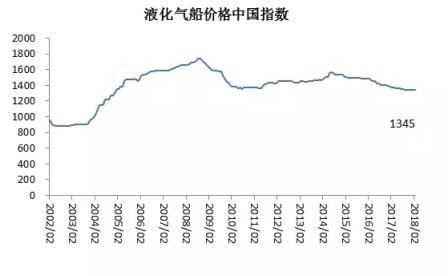 2018年2月船舶行业预警指数稍许回落