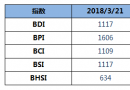 BDI指数八连跌至1117点