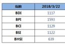 BDI指数周四1117点不涨不跌