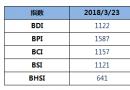 BDI指数上周五上涨为10个交易日来首日