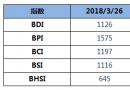BDI指数周一上升4点至1126点