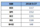 BDI指数周二下跌9点至1117点