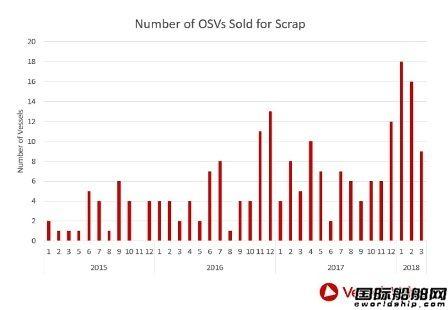 今年OSV报废量迅速增长