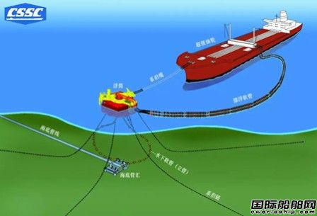 广州船院悬链式单点系泊装置研制项目通过工信部结题验收