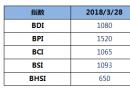 BDI指数周三大跌37点,跌破1100点