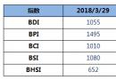 BDI指数连续大跌创近七个月新低