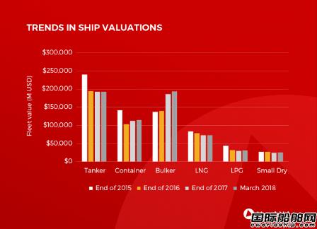 散货船价值飙升!三大船舶板块开始洗牌
