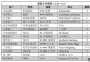 新船订单跟踪(3.19―4.1)