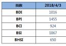 BDI指数连续大跌逼近1000点