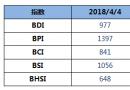 BDI指数五连跌,跌破1000点