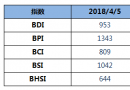 BDI指数六连跌至953点