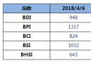 BDI指数七连跌至948点