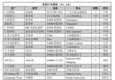 新船订单跟踪(4.2―4.8)