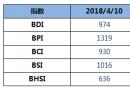 BDI指数周二上升22点至974点