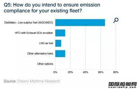 船东很纠结?硫排放法规调查结果出炉