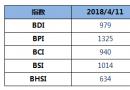 BDI指数三连涨至979点