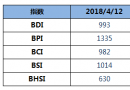 BDI指数四连涨,逼近1000点