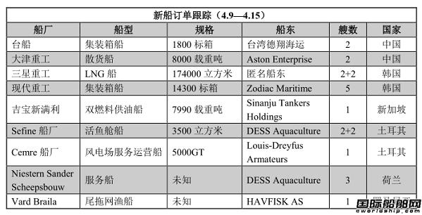 新船订单跟踪(4.9—4.15)