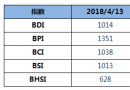 BDI指数五连涨,重回1000点