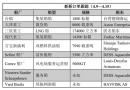 新船订单跟踪(4.9―4.15)