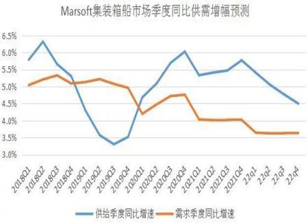 前瞻三大主力船型运输市场走势