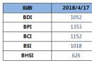 BDI指数七连涨至1052点