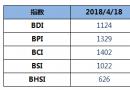 BDI指数八连涨,重回1100点