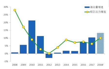 未来全球LNG船市场前景看好
