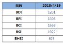 BDI指数九连涨破1200点